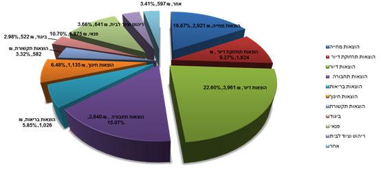 דוגמא של הוצאות של משפחה באותו סטטוס מהלשכה המרכזית לסטטיסטיקה